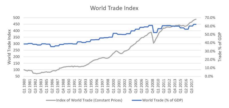 World Trade Index Source